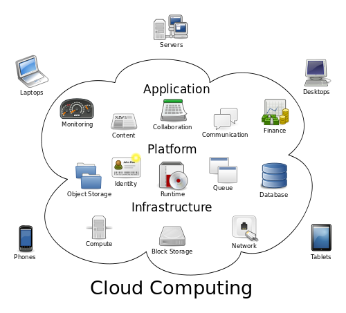 Explanation of the Cloud Computing definition